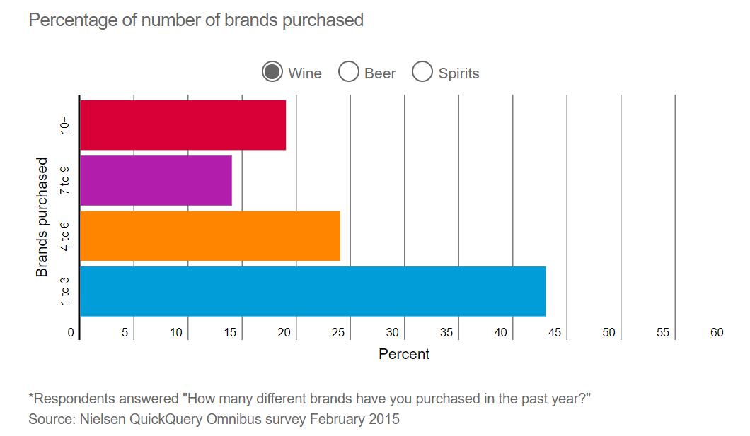 consumo de marcas de vino